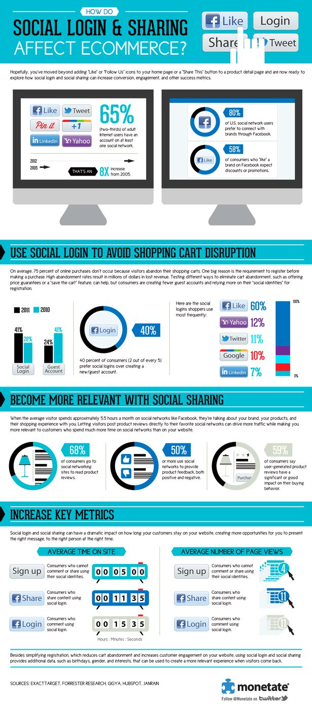 Social login and e-commerce infographic - no doubt the same applies to online fundraising