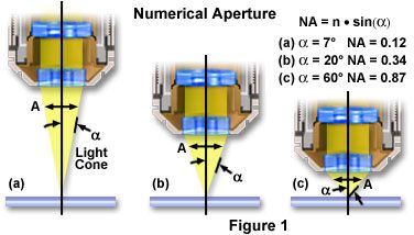 Nikon MicroscopyU | Numerical Aperture