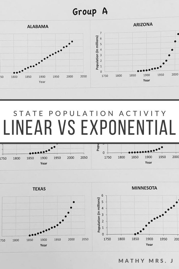Introduction To Exponential Functions Comparing Linear And