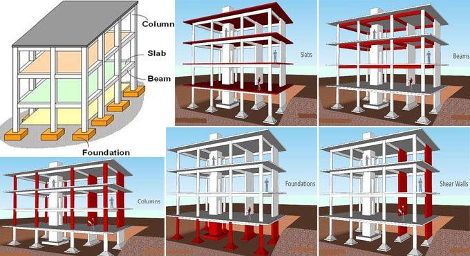 Major Parts Of Reinforced Concrete Buildings Framed Structures Components Concrete Building Concrete Structure Building Foundation