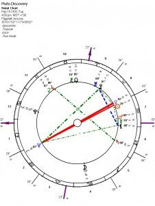 Pluto Discovery Chart