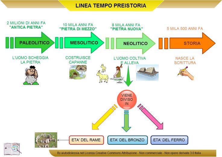 Preistoria 1 Istituto Superiore | AiutoDislessia.net
