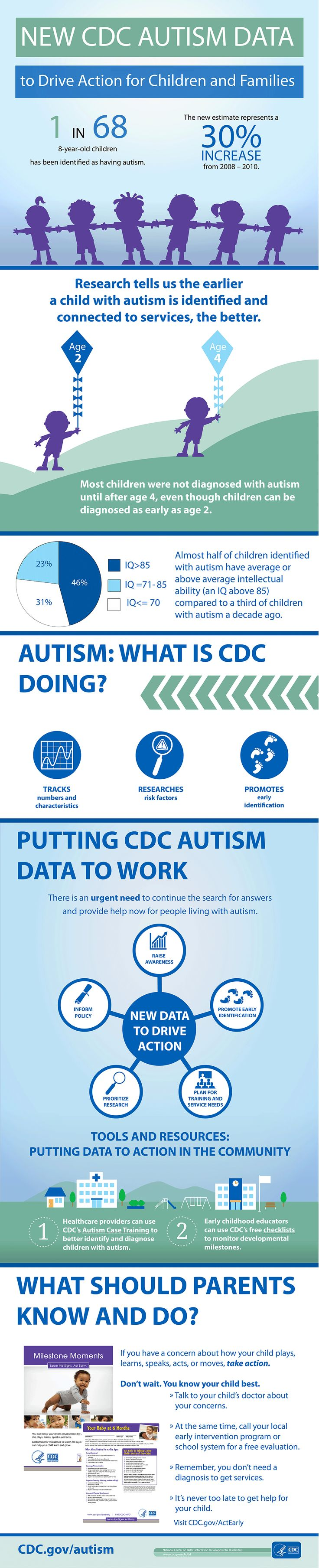 """A review of CDC's """"Learn the Signs. Act Early."""