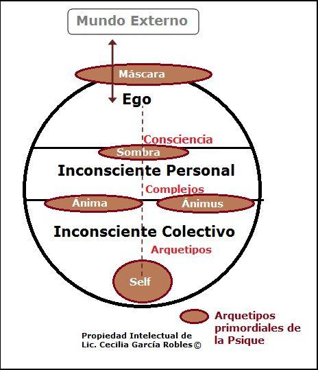 ... Arquetipos Jung.  Compartido por  http://psicopedia.org