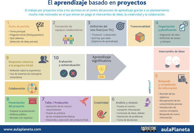 Una descripción clara del PBL; diez pasos para aplicar esta metodología y para planificar el trabajo. Evidencia muy bién la importancia de la  evaluación y de la autoevaluación.