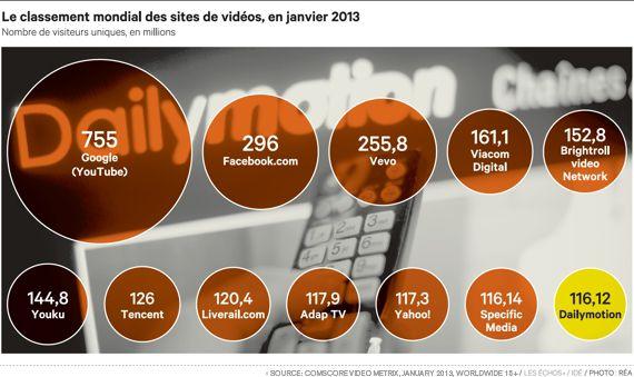 Leading Online Video Propiedades Worldwide
