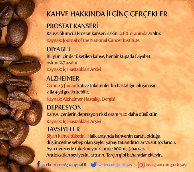Kahve hakkında ilginç gerçekler☕️  #diyet #fitlife #fityaşam #beslenme #sağlık #sağlıklıyaşam #sağlıklıbeslenme #nutrition #kahve #zayıflama #kiloverme #prostat #kanser #alzheimer #diyabet #depresyon #türkiye #güçlüyaşa