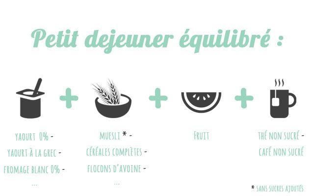 Comment composer un petit-déjeuner équilibré? Dans l'idéal, ce dernier devrait être composé d'un produit laitier, d'un produit céréalier, d'un fruit et d'une boisson non sucrée.  Dossier complet sur le blog !