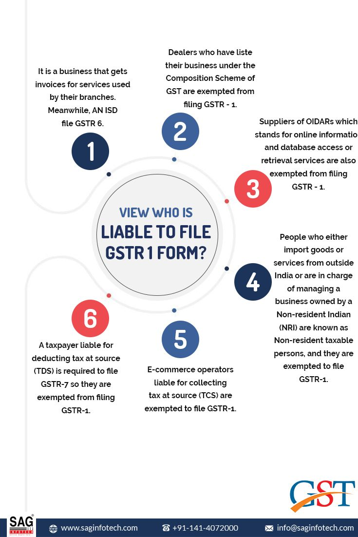 Get To Know How To File Gstr 1 Return Form Online In 2020 Form Easy Guide Online