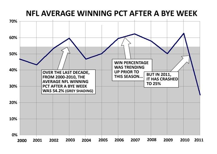 NFL bye week stats