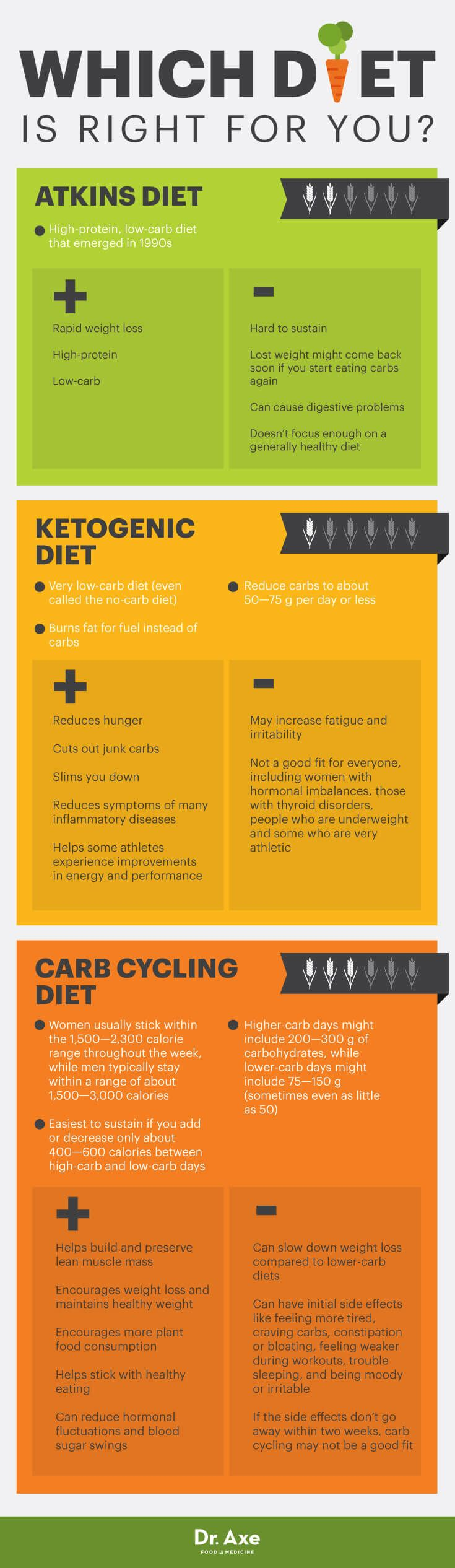 Carb Cycling Diet: The Missing Part of Your Weight-Loss Plan?