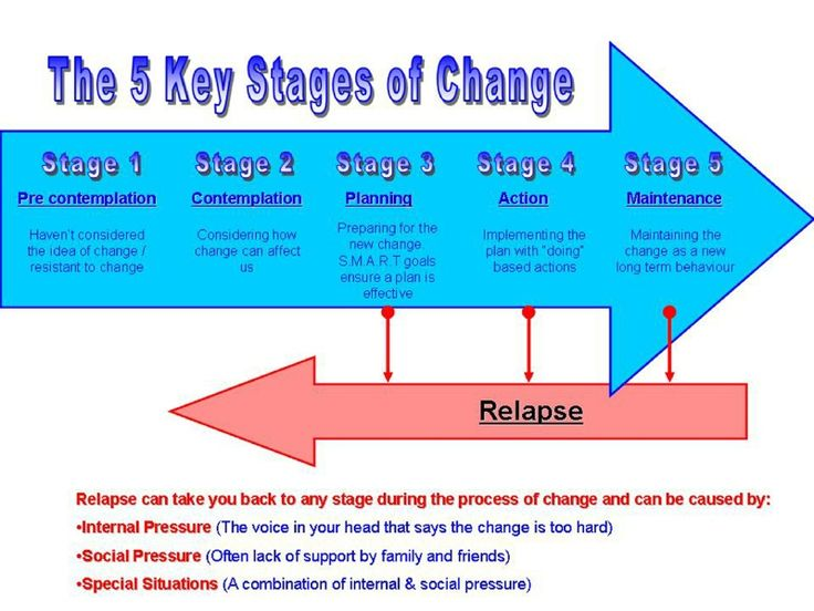 18 Best Images About Stages Of Change Model On Pinterest