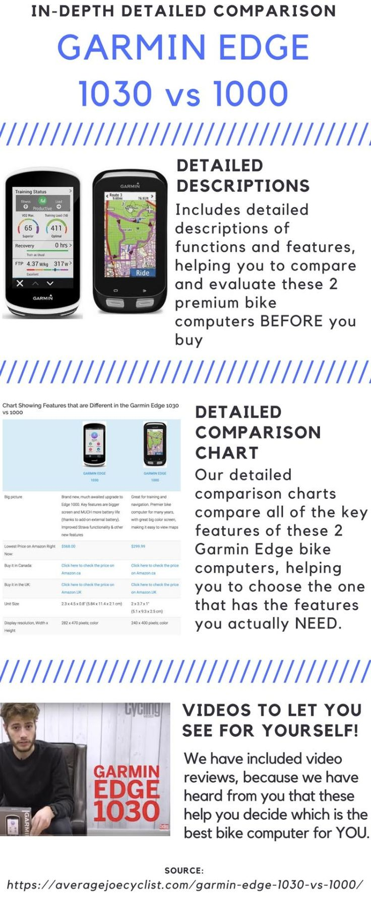 Garmin Edge 1030 vs 1000. This post compares the new Garmin Edge 1030 with the long-popular premium Garmin Edge 1000. It will help you decide if you should buy the Garmin Edge 1030 or the 1000 - and also, if you should upgrade your aging Edge 1000 for an Edge 1030. The post includes a chart that shows all the key differences between the Garmin Edge 1030 vs 1000.