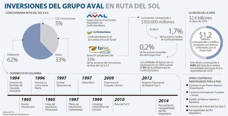 Crédito del Grupo Aval a la Ruta del Sol no corre riesgo