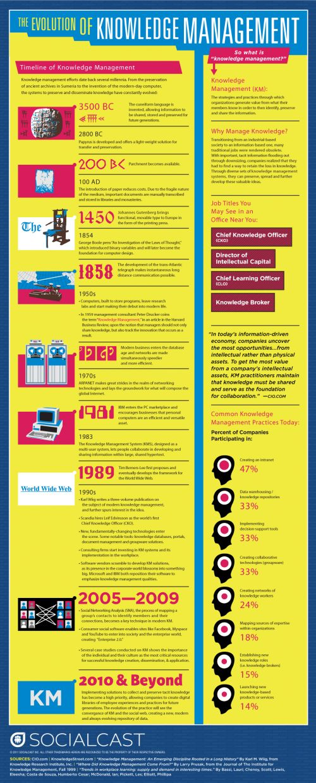 A Evolução da Gestão de Conhecimento (tecnologia, internet, mídias sociais, mobile)