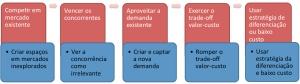 A Estratégia do Oceano Azul sob a ótica do modelo de negócios