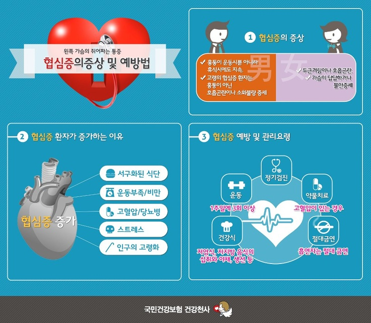 건강천사 5월의 인포그래픽 - 협심증(2)  심장은 어디에 있나요? 바로 왼쪽에 위치하고 있습니다. 맹세를 할 때 오른손을 펴서 왼쪽가슴에 올려 놓는 것도 양심을 상징하는 심장에 손을 얹는다는 의미에요.  이런 왼쪽 가슴의 쥐어짜는 통증, 협심증은 남녀에 따라, 사람에 따라 증상이 다르답니다. 증상과 예방법은 평소에 체크해주세요~