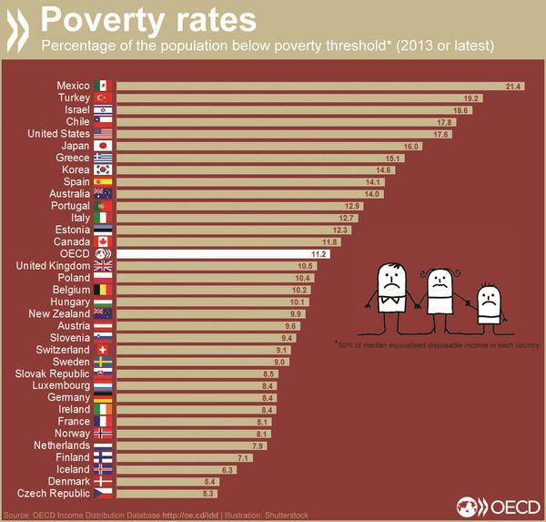 OECDによると、日本の2013年の貧困率は16% ーー アメリカとほぼ同じ水準で、ドイツの倍である。  via @conradhackett