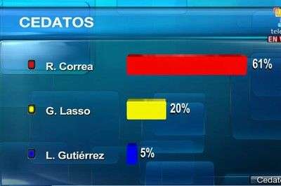 According to early exit poll results, published by Public Opinion the leftist candidate of Movimiento Alianza Pais (AP), Ecuador's Rafael Correa, has 61 percent of the vote. His closest competitor banker and Opus Dei member, Guillermo Lasso Mendoza, the right wing candidate, won 22 percent of the electorate that came out to vote on Sunday.