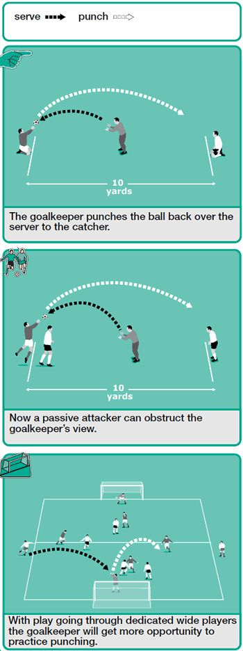 Balls that are played high into a crowded penalty area are often hard for a goalkeeper to catch, so the most positive move is to coach your goalkeeper to use their fists to punch the ball clear. If your goalie can get both fists to the ball it will be cleared much further.
