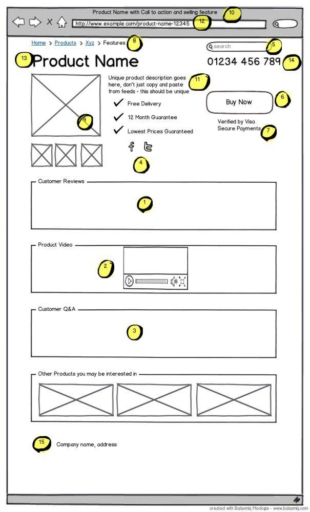 Mejores 16 imágenes de landing page optimization en Pinterest ...
