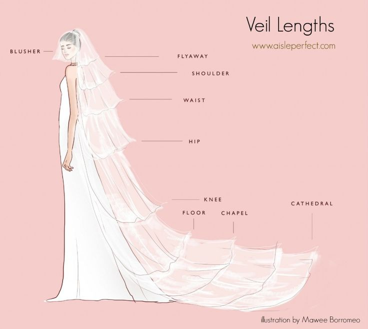 Veil Lengths Tutorial by Aisle Perfect Wedding blog