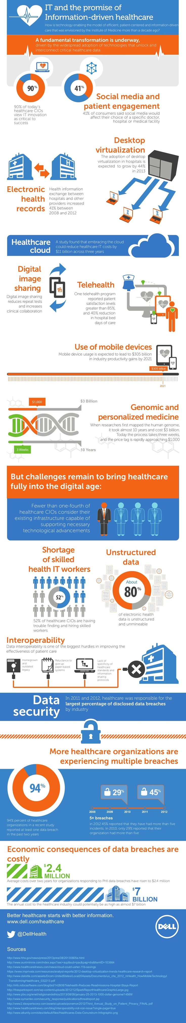 Health IT And The Promise of Patient Centered Healthcare