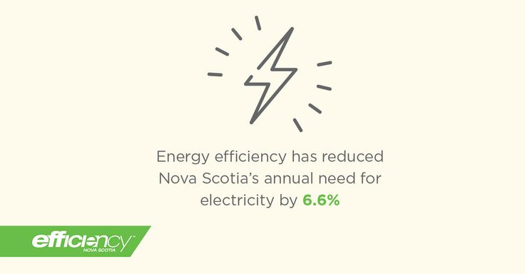 Facts from efficiency nova scotia 2014 annual report for Facts about energy efficiency