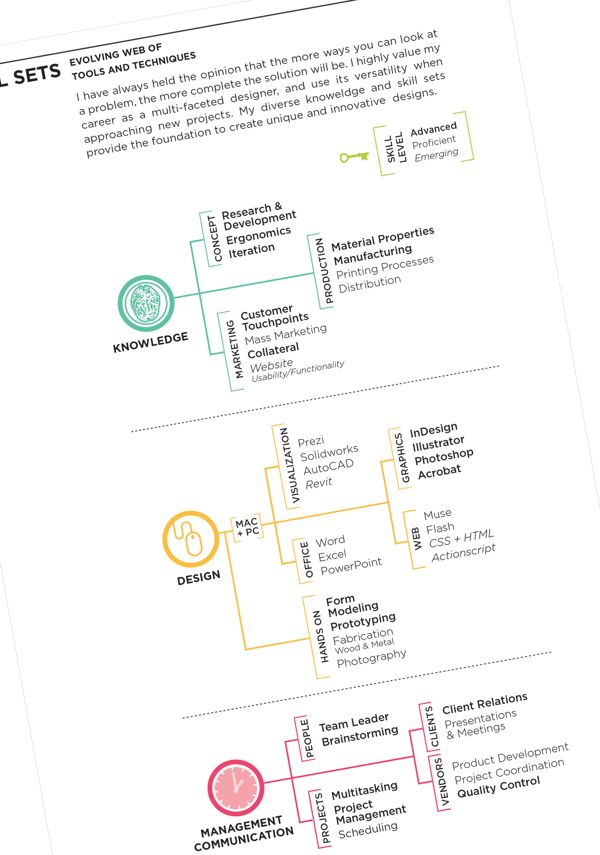 18 best CV visualization images on Pinterest Resume ideas - layout of a resume