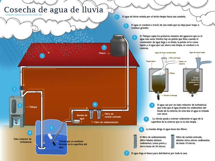 Recolectar agua lluvia para utilizarla cuando sea necesario.  La recolección de aguas pluviales es un concepto sencillo; recolectar y capturar agua lluvia al caer y almacenarla en depósitos o tanques para poder utilizarla cuando se presente la necesidad. En gran parte el proceso es de baja tecnología y de bajo costo.