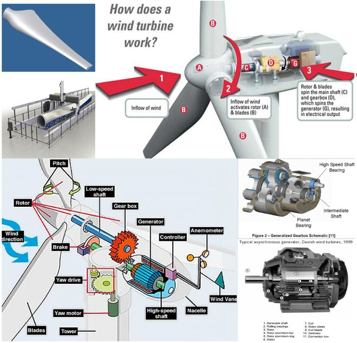 http://netzeroguide.com/how-to-make-a-wind-turbine.html Programs, instructions and simple information on how to create a wind turbine which makes electrical power in your own home. A great place to start if you're thinking about making your own wind energy.