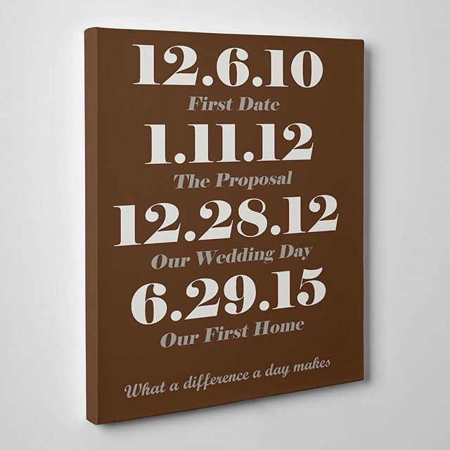 #ajcanvasprints #dates #ourlovestory #gift #canvas #whatadifferenceadaymakes #birthdates #autohash #illustration #business #paper #graphic #retro #sign #typography #bill #education #data #design #number #technology #tech #techie #geek #techy #science #des (scheduled via http://www.tailwindapp.com?utm_source=pinterest&utm_medium=twpin&utm_content=post146986901&utm_campaign=scheduler_attribution)