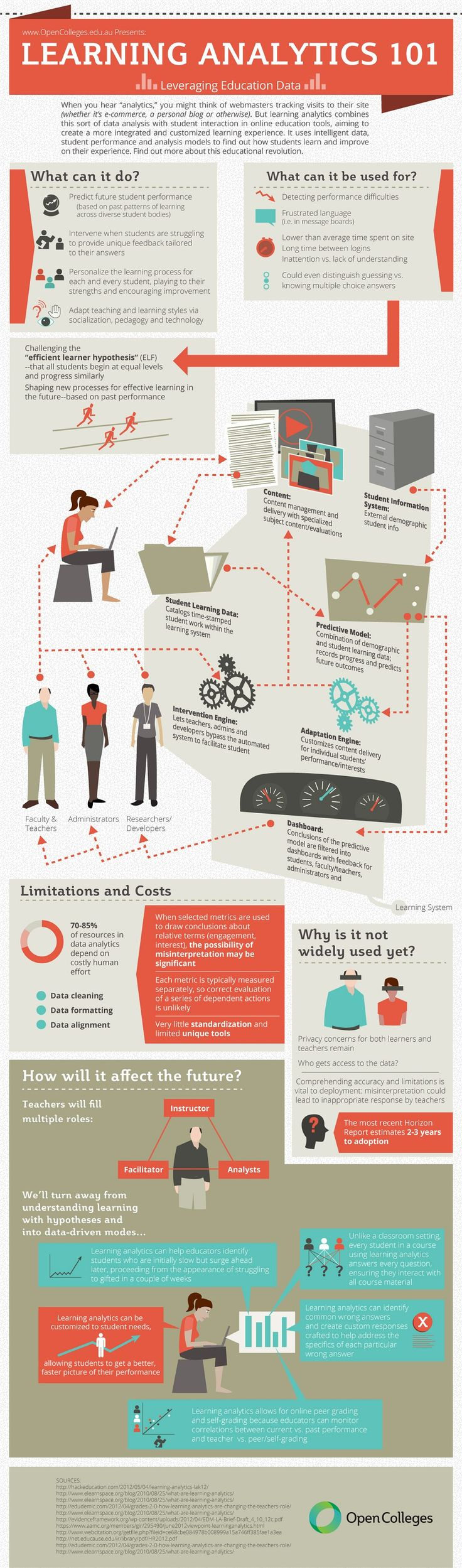 Utilidad de las Learning Analytics #infografia #infographic #education