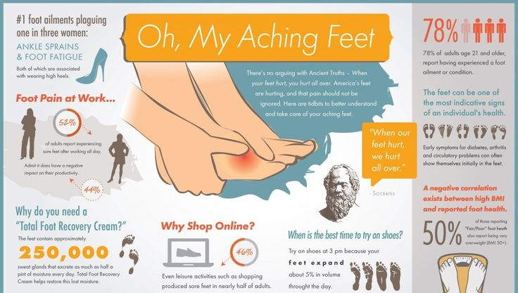 Fed up with #Aching feet ? Just Buy a pair of #Kenkoh #shoes, where its #massage #sole helps you to reduce your pain and make your feet more beautiful and #healthy http://www.kenkoh.co.uk/store/