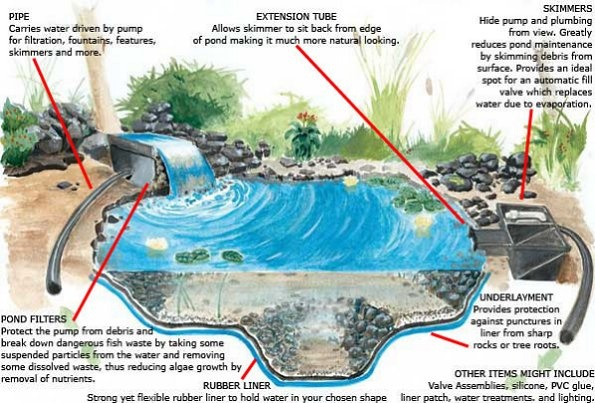 17 best images about water features on pinterest gardens for Build your own waterfall pond