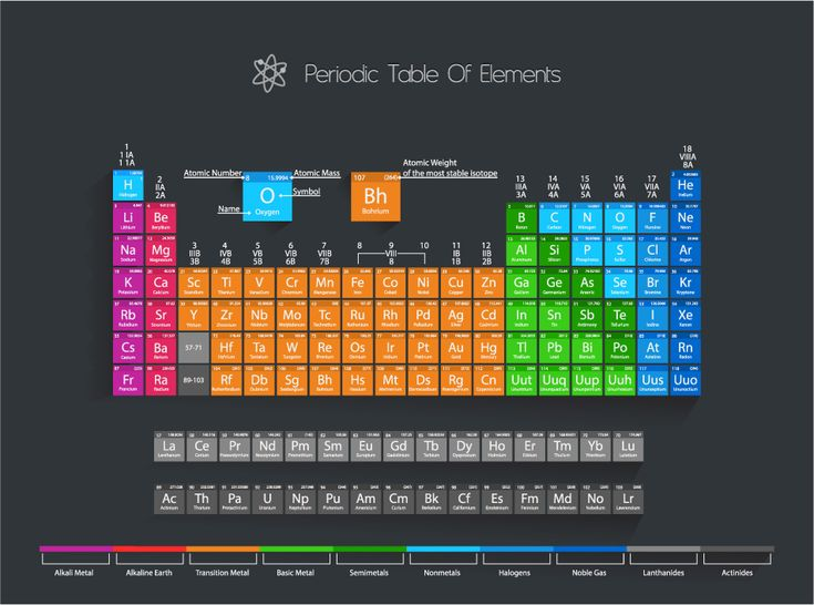 41 best Real Life Chemistry images on Pinterest Real life - fresh chemistry periodic table atomic numbers