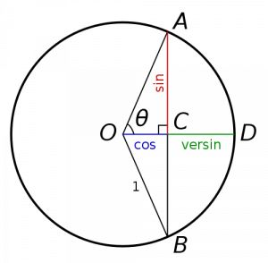 10 Secret Trig Functions Your Math Teachers Never Taught You