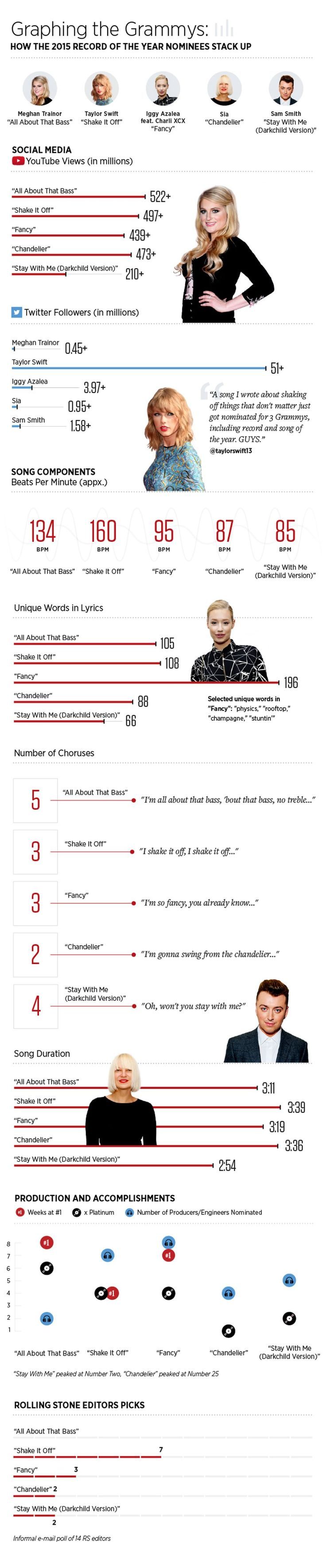 2015 Grammy Nominees analyzed by social media, beats per minute, # of words in the lyrics, #of engineers, etc. Interesting points to look for.
