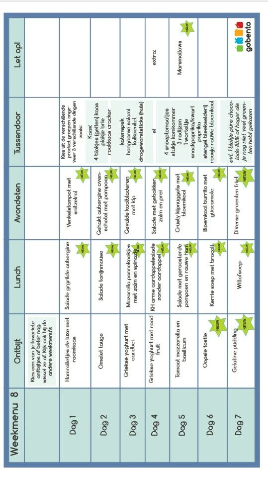 Weekschema week 8 koolhydraten arm Gobento