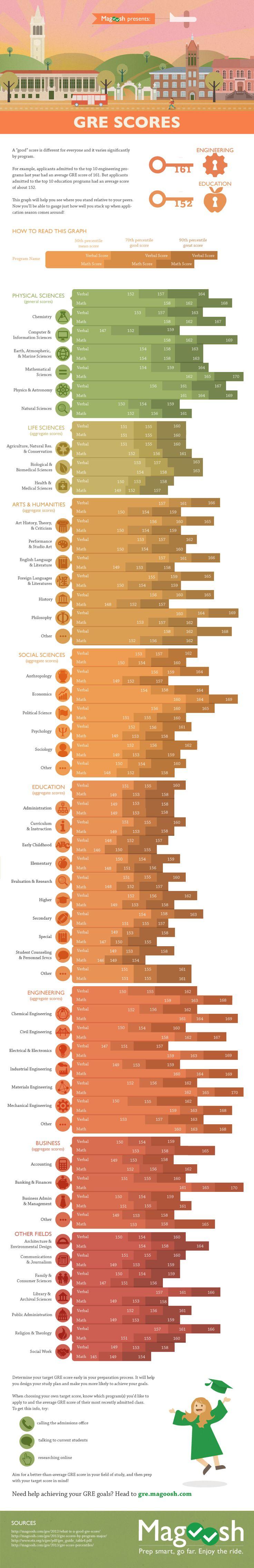 Average, Good, & Great GRE Scores for each program