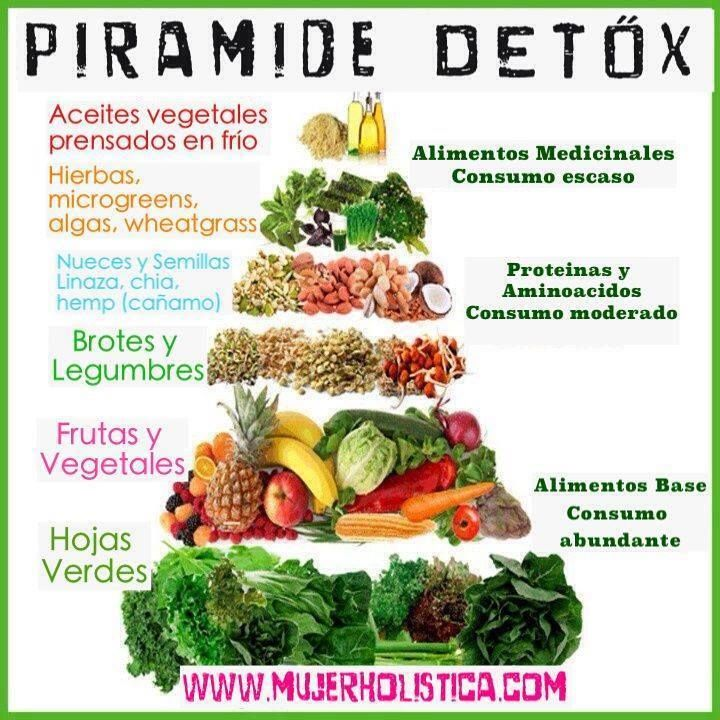 Can You Completely Detox On Raw Food Diet