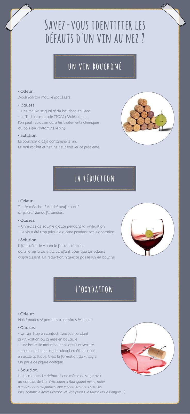 Savez-vous identifier les défauts d'un vin au nez ?