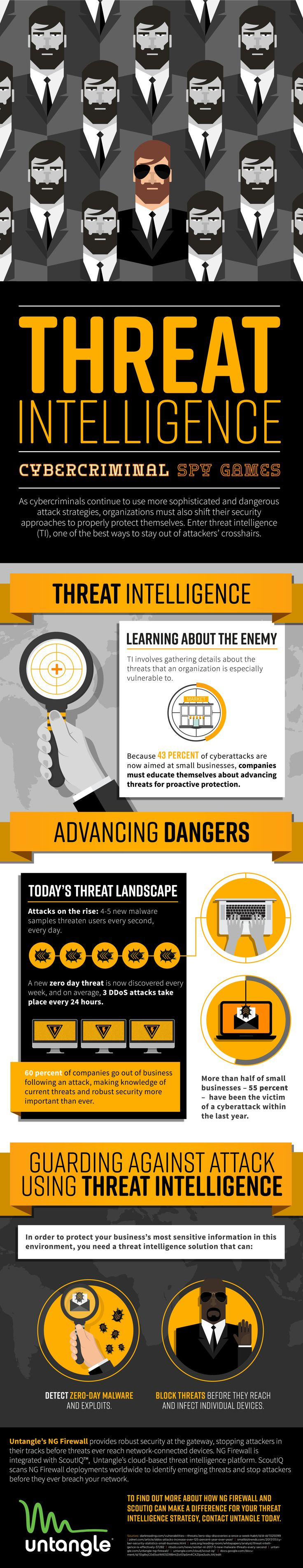Cyber Threat Intelligence Infographic