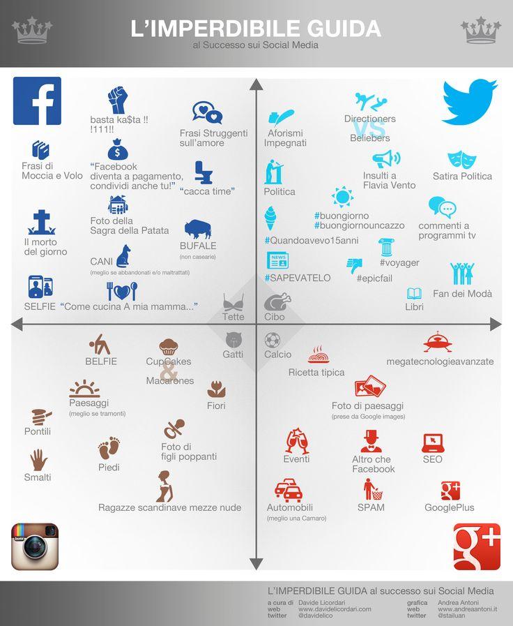 L'Imperdibile Guida al Successo sui Social Media (2014 rmx)   Davide Licordari