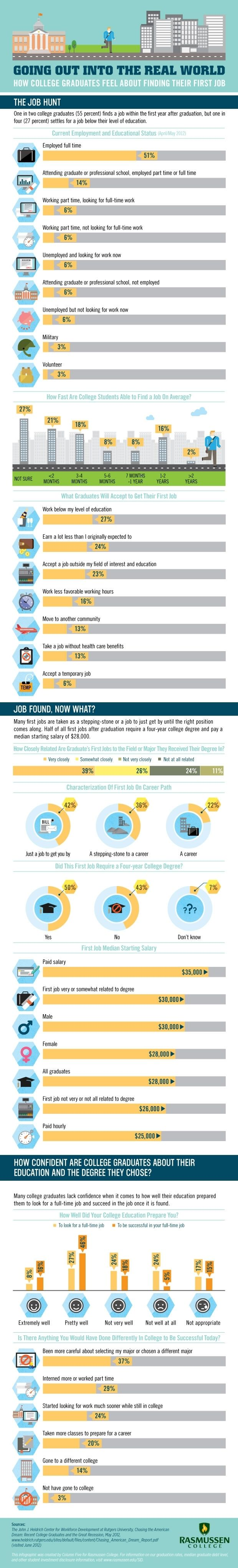 best images about stats on job hunting student how college graduates feel about finding their first job