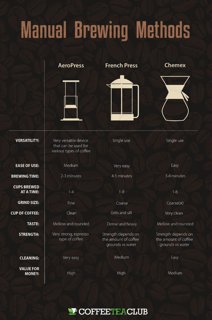 AeroPress vs French Press vs Chemex: 3 Manual Coffee Brewing Methods