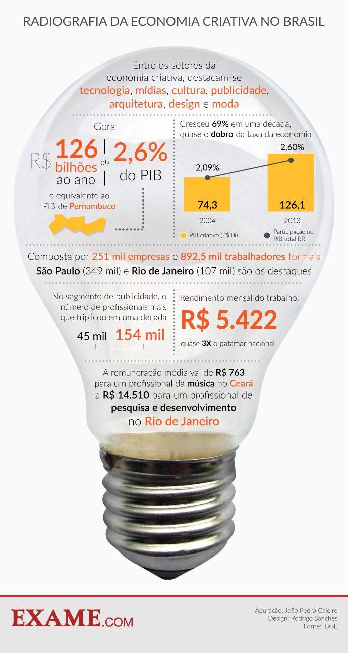 Quanto cresce, paga e emprega a economia criativa no Brasil | EXAME.com: http://exame.abril.com.br/economia/noticias/quanto-cresce-paga-e-emprega-a-economia-criativa-no-brasil