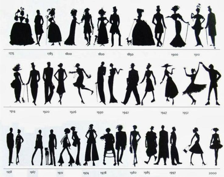 A história da moda - Linha do tempo de silhuetas femininas e masculinas.