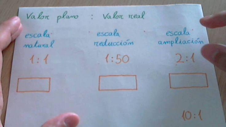 Escalas: concepto de escala, tipos de escalas y ejercicios