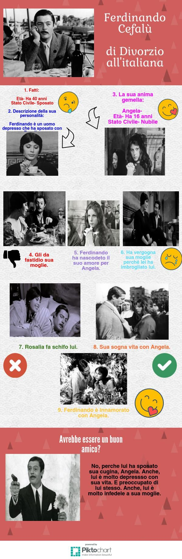 Divorzio all'italiana priya m | Piktochart Infographic Editor